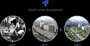 Proceso de urbanización en Seúl