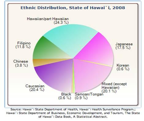 distribucion-etnica